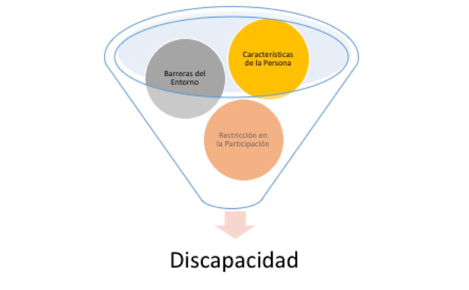 Imagen concepto de discacapacidad