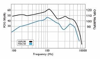 Diagrama de testeo audíofono