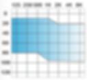 Gráfico Rango de Ajuste audífono