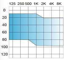 Imagen rango de ajuste audífono