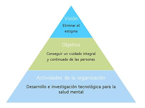 Teoría del cambio Hera Technology