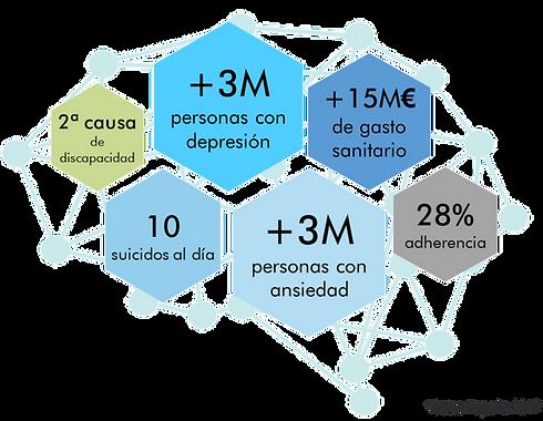 Datos depresión y ansiedad en España