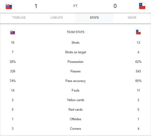 Slovakia vs Chile