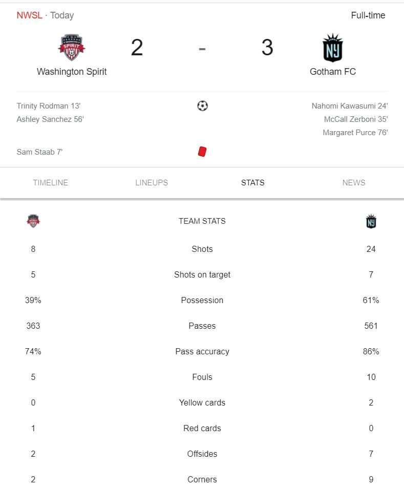 Washington Spirit vs Gotham FC