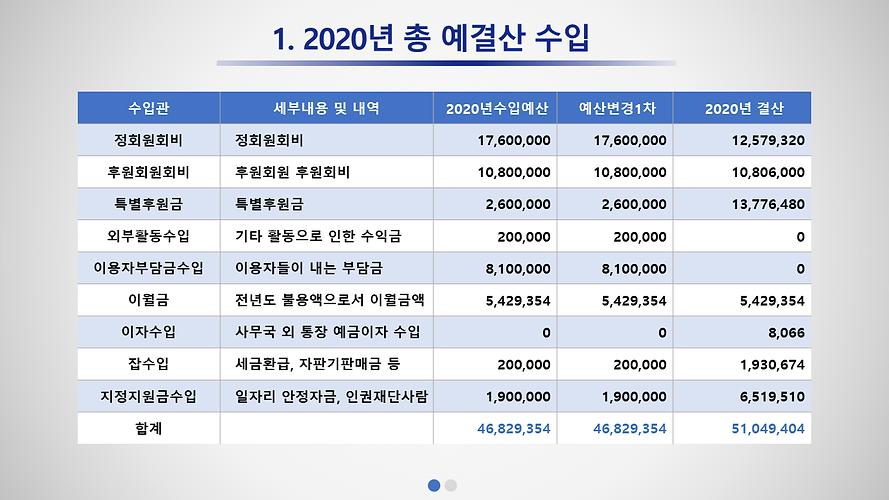 홈페이지 결산회계보고(2020).png