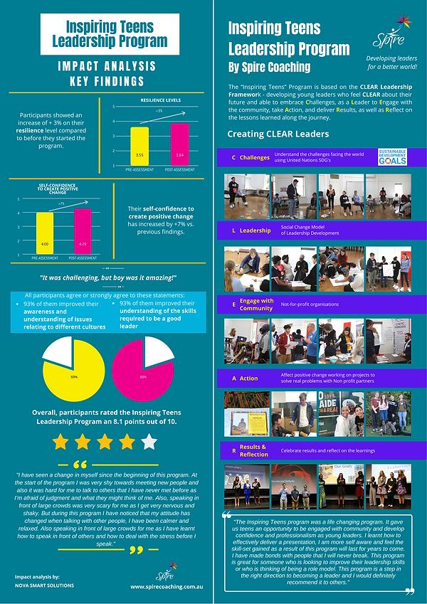 Leadership Development, Inspiring Teens, Youth Leaders, Social Impact
