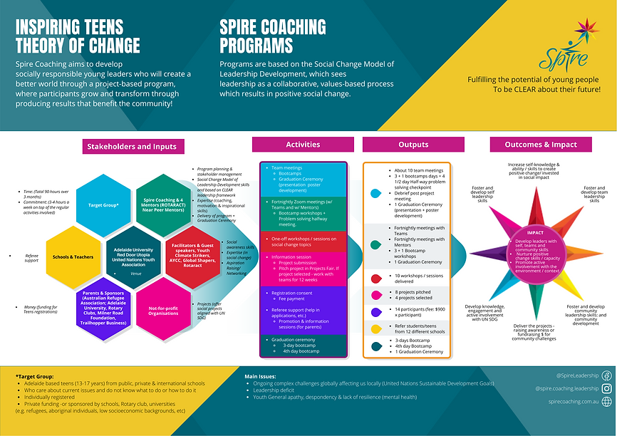 Inspiring Teens Theory Of Change, Youth Leadership Program, Youth Coaching