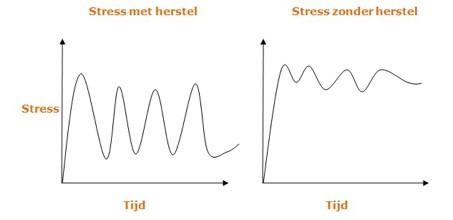 'Flatten' ook je eigen stressniveau