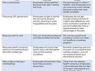Is your perks program disguised as a wellness program?