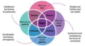 ikigai-conceptual-diagram_edited.jpg