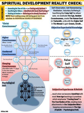 spiritual-development-reality-check-for-
