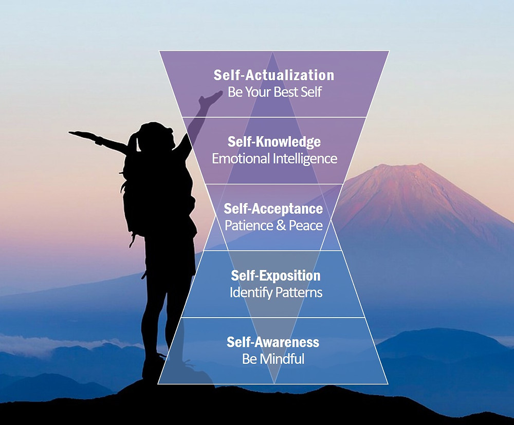 From Self-Awareness to Self-Actualization