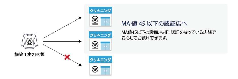 江戸川区 MA値 クリーニング