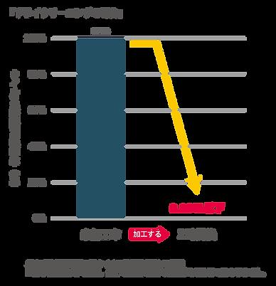 ドライ グラフ.png