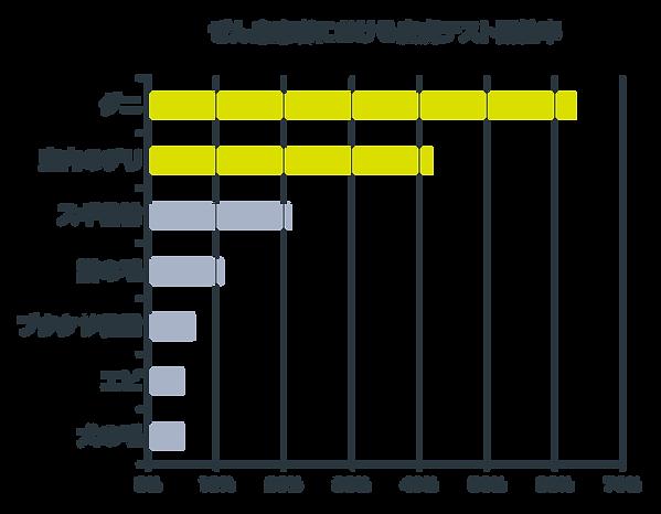 ダニパンチ 図2 グラフ横.png