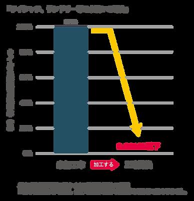 水洗い グラフ.png