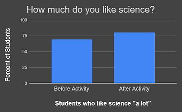 students who like science graph.png