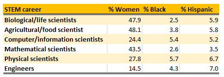 Scientist Stats.png