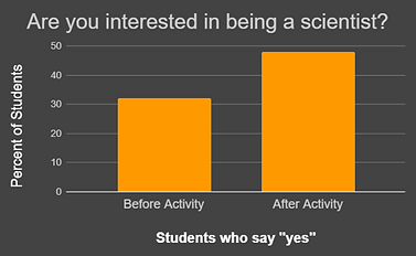 students who want to be scientists graph