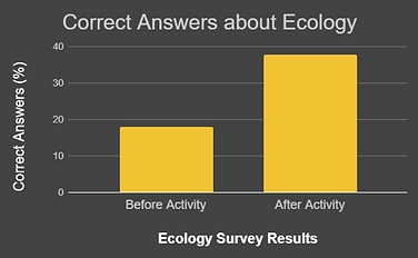 ecology graph.png