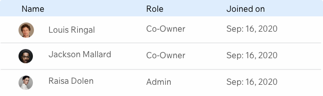 Image showing team management roles. There are 3 columns: name, role & joined on. Beneath each column is the information for 3 team members.