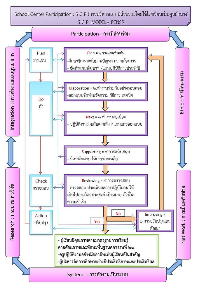 S C P Model + PENSRI.jpg