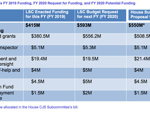 Preliminary Analysis of FY2020 LSC Funding | $135M Increase Proposed
