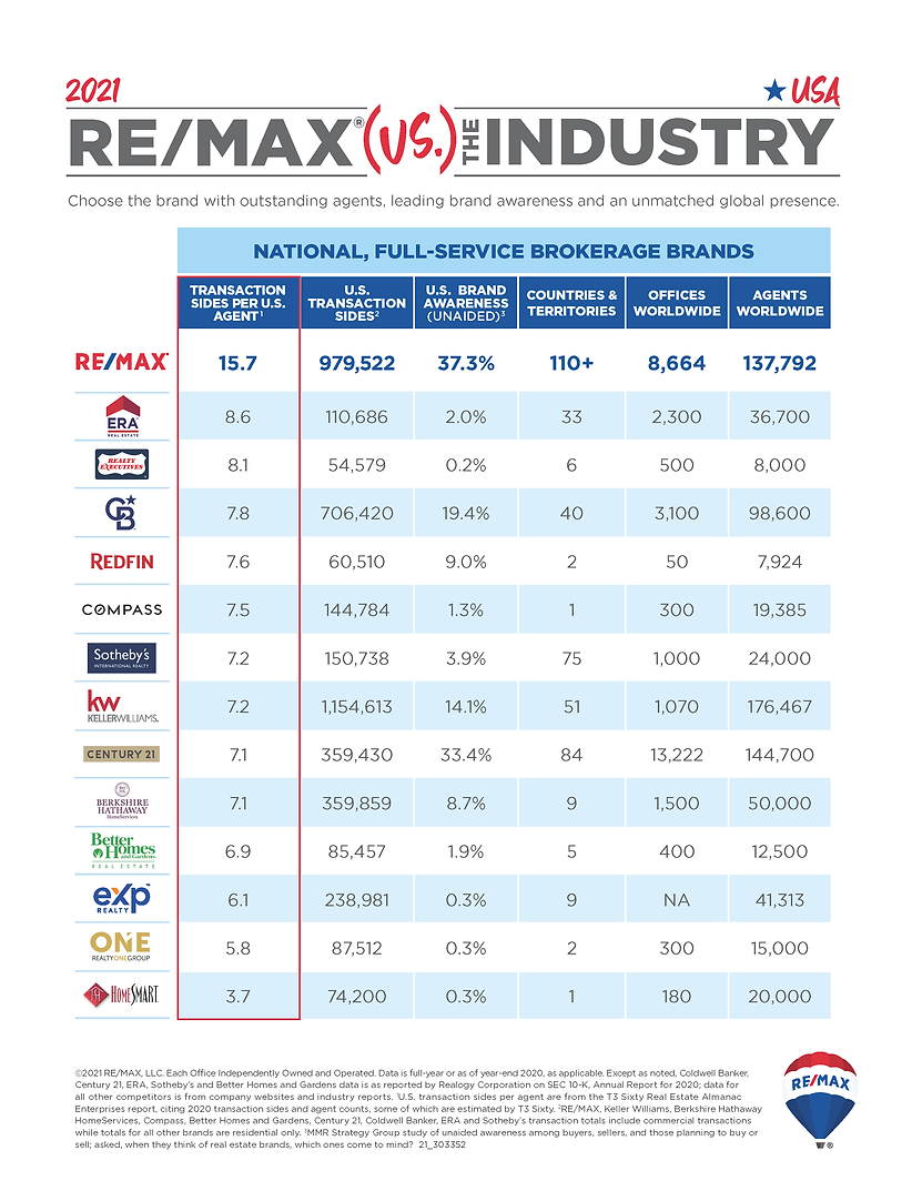 REMAX vs. The Industry.png