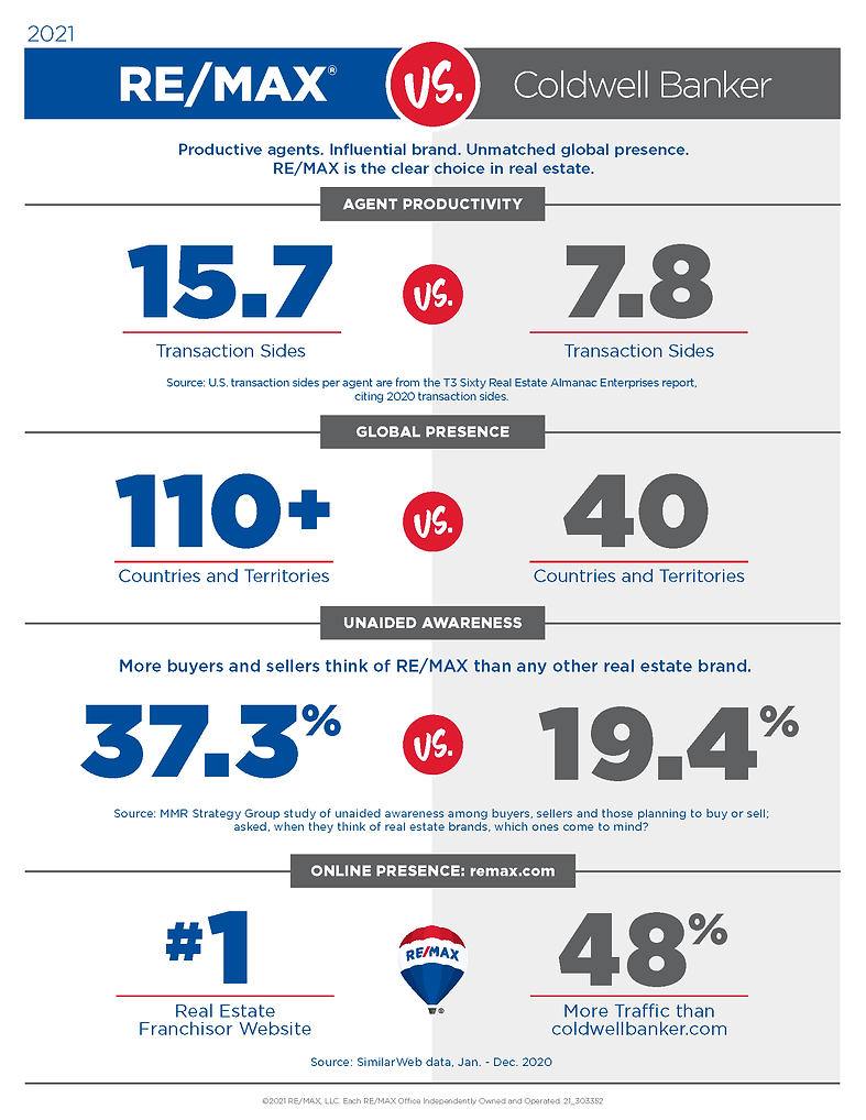 REMAX vs Coldwell Banker.png