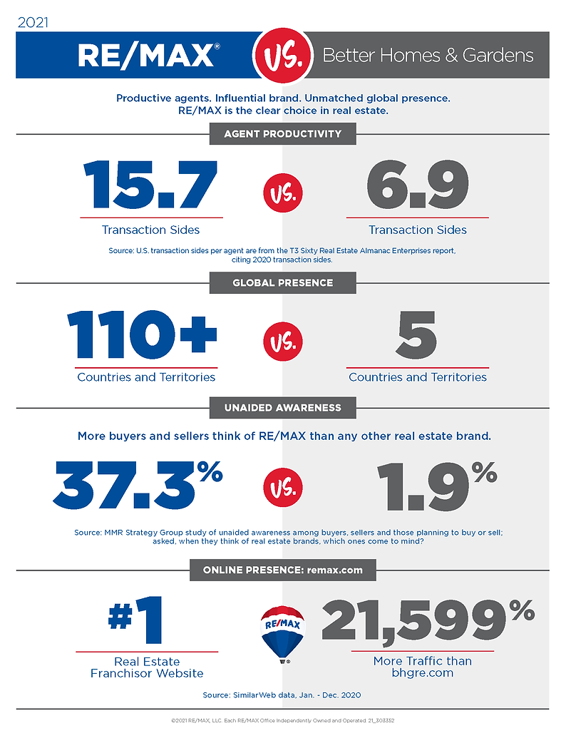 REMAX vs Better Homes & Gardens.png
