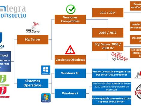 Finalizó soporte de Microsoft para SQL Server 2008 y 2008 R2