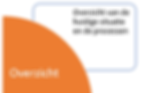 MKB overzicht bedrijfsanalyse