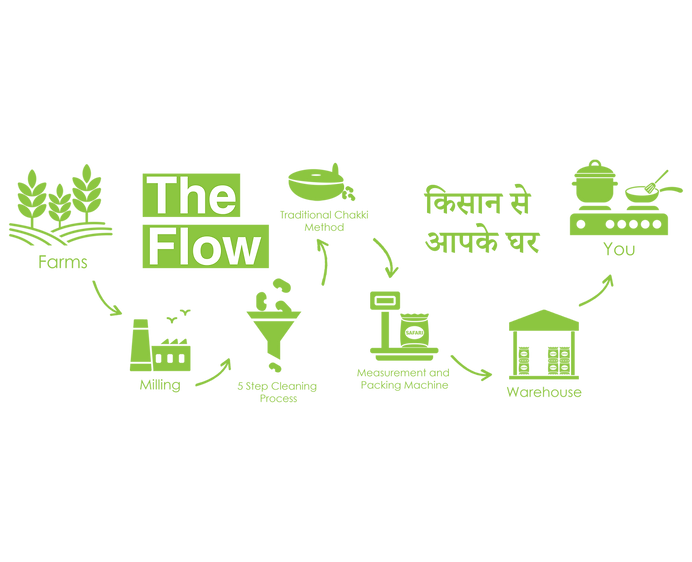 theflow.png