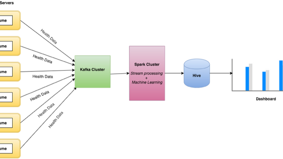 Stream Data processing using Spark and Kafka