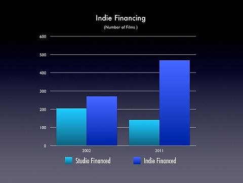 Indie Finance