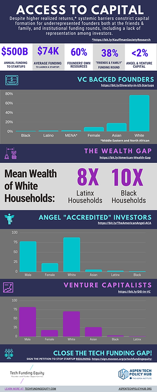 20.07.12_Access to Capital Infographic-P