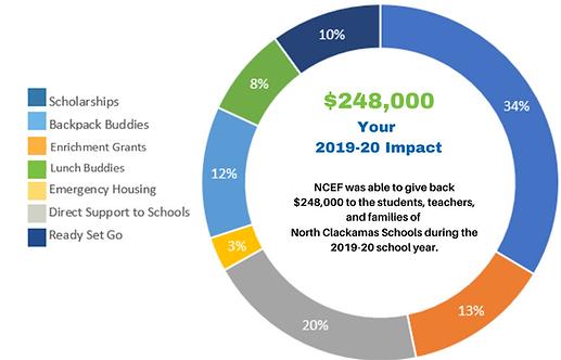 NCEF's impact on NCSD
