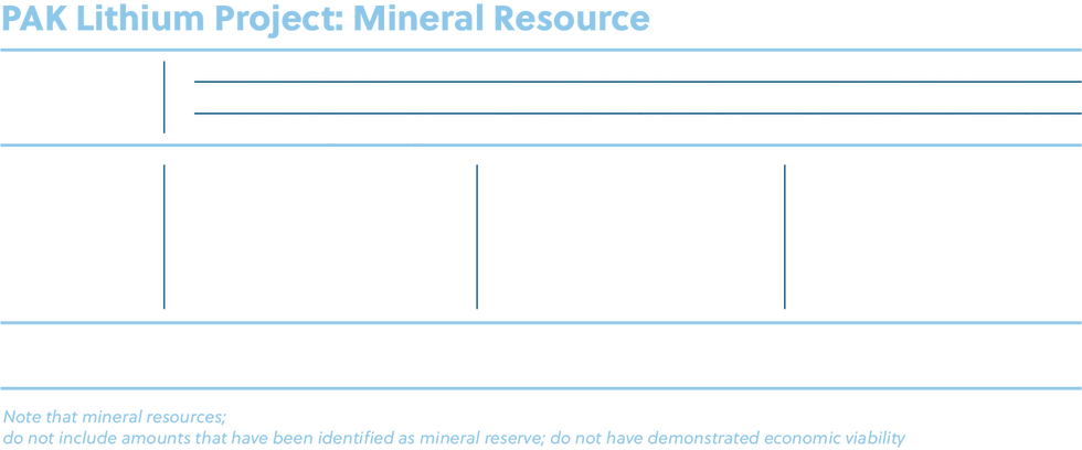 PAK Lithium Project Mineral Resource Tab