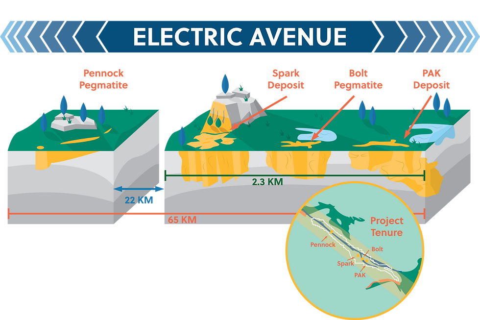 Electric Avenue Modified.png