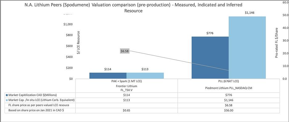North America Peer Valuation Comparison.