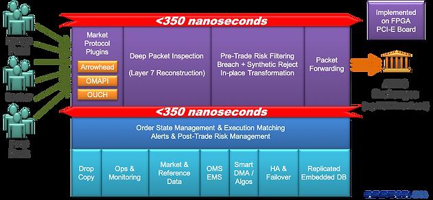 Raptor FPGA | Access the Most Liquid Asia-Pacific Markets