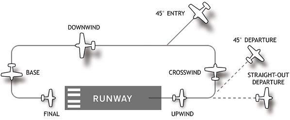 Airport_traffic_pattern-cc-.jpg