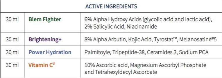 HydroSerum's active ingredients.