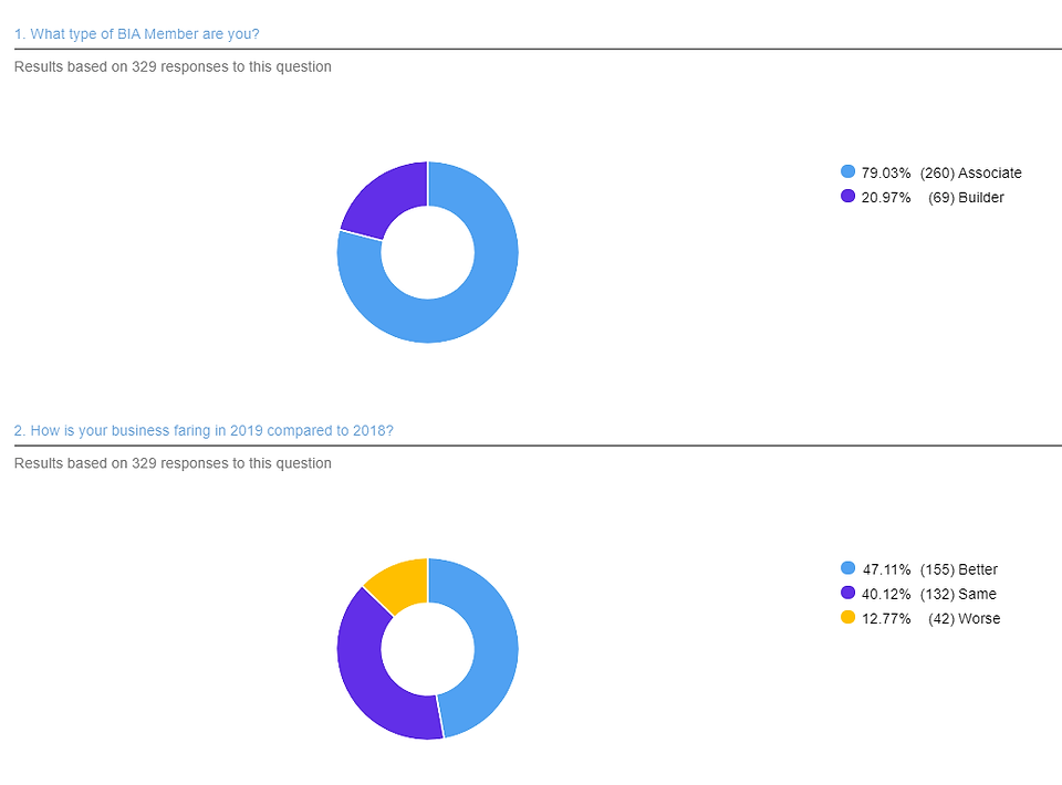 Survey Results 1 - Sept GMM (329).png