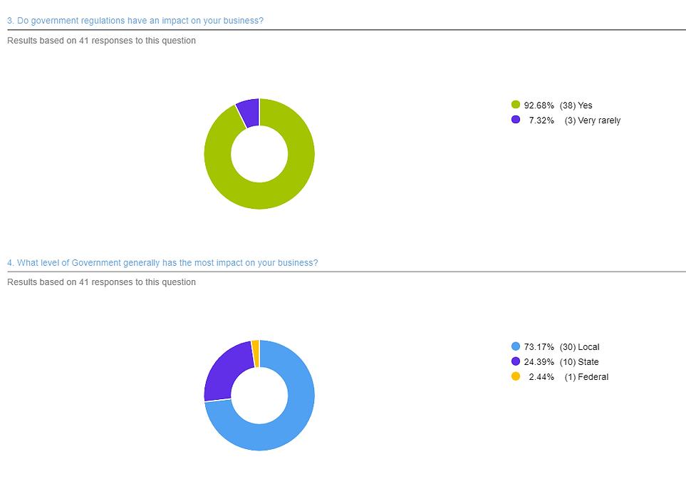 Unlocking Urban Infill Survey 2.png