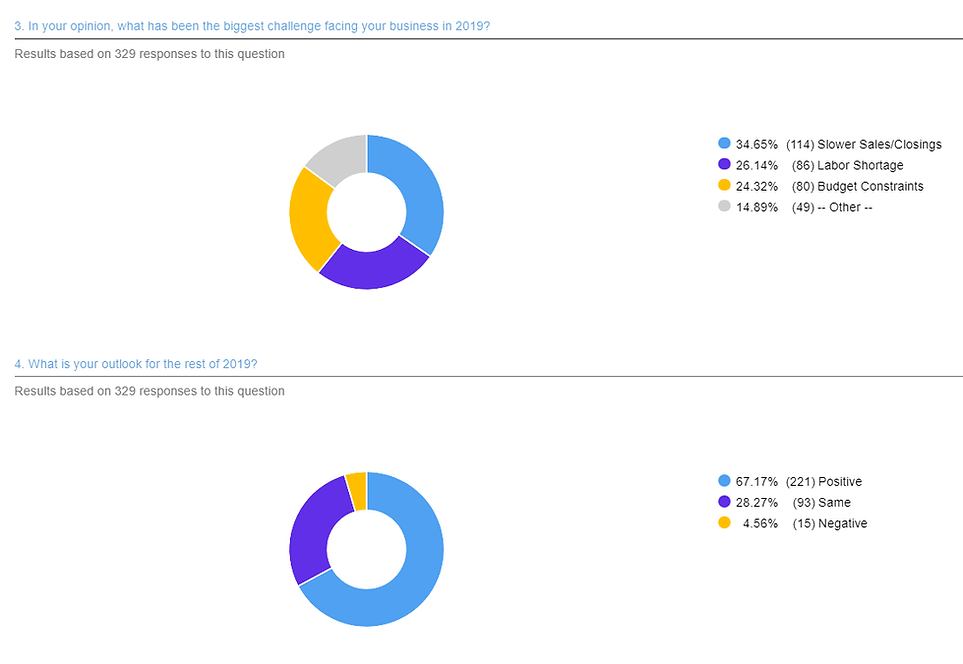 Survey Results 2 - Sept GMM (329).png