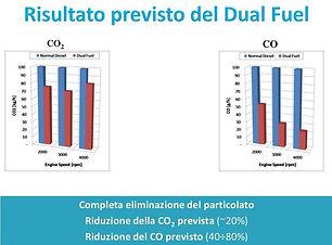 Graphique avec le resultats de la recherche sur le dual-fuel