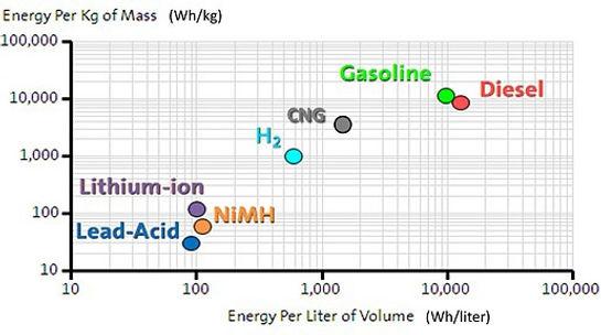 Graphique sur les carburants