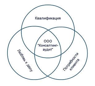 """ООО """"Консалтинг-аудит""""_О нас"""