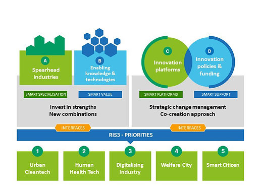 Smart Specialisation Strategy in Helsinki-Uusimaa Region